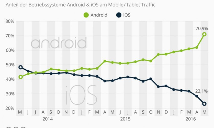 iOS vs. Android traffic